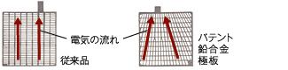パテント鉛合金極板