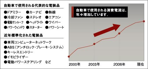 自動車で使用される消費電流は、年々増加しています